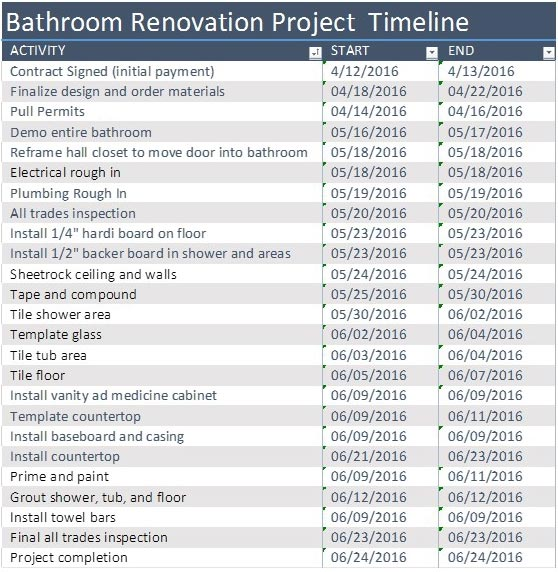 Why Do You Need A Remodeling Project Timeline? | HM Remodeling